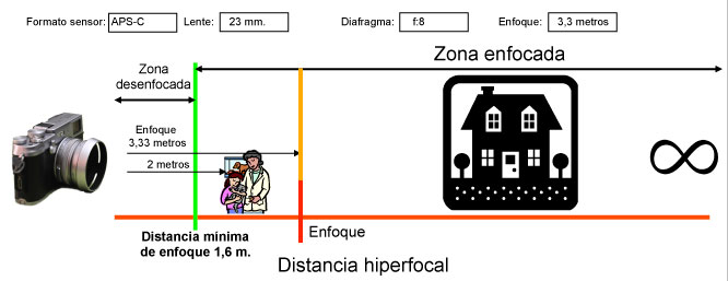 Esquema Distancia Hiperfocal con sensor APS-C enfocando a la hiperfocal