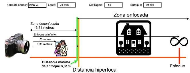Esquema Distancia Hiperfocal con sensor APS-C enfocando a infinito