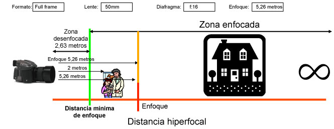 Esquema Distancia Hiperfocal con sensor FF enfocando a la hiperfocal