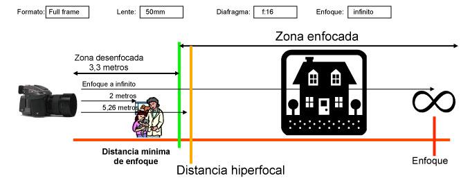Esquema Distancia Hiperfocal con sensor FF enfocando a infinito